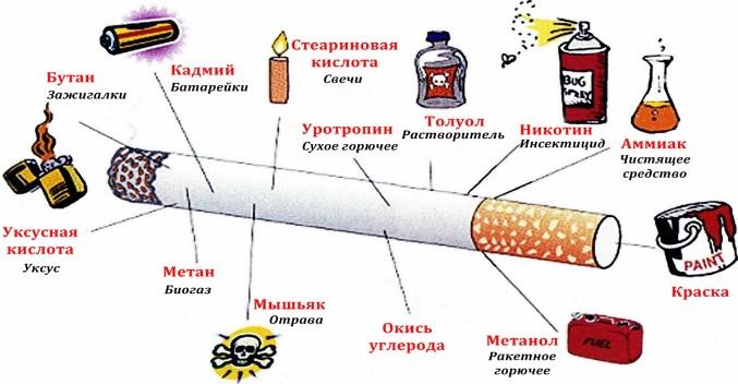 Вредные вещества
